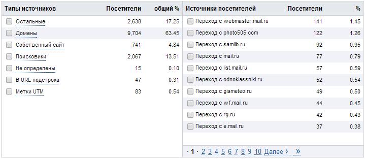 Рейтинг Mail.Ru: новые возможности