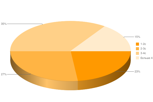 Рейтинг скорости загрузки интернет магазинов