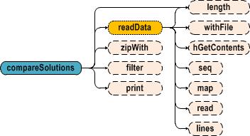 Решение арифметических задач — вероятностный подход против регулярных выражений