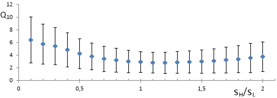 Решение задачи линейной регрессии с помощью быстрого преобразования Хафа