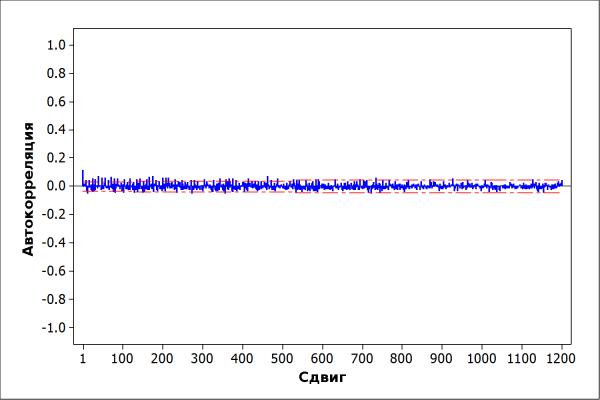 Реверс инжиниринг мерцающего светодиода