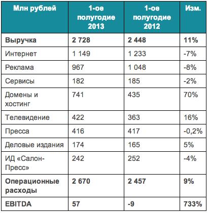 """Рогожин не смог вдохнуть жизнь в """"Медиа Мир"""""""