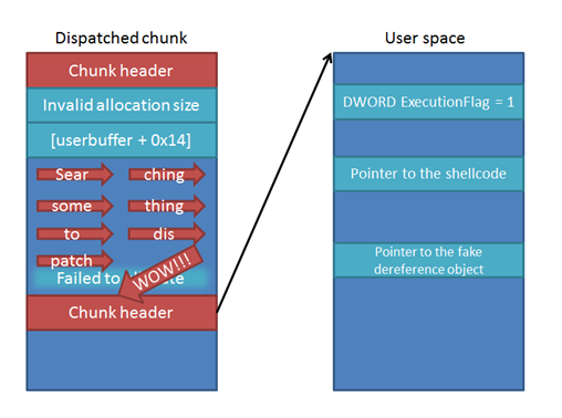 Руководство по выстраиванию звезд: kernel pool spraying и VMware CVE 2013 2406