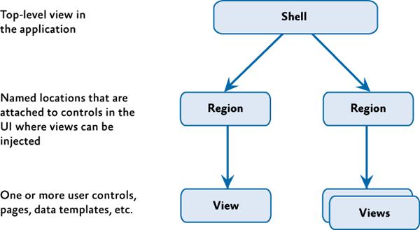 Оболочка, представления и регионы.