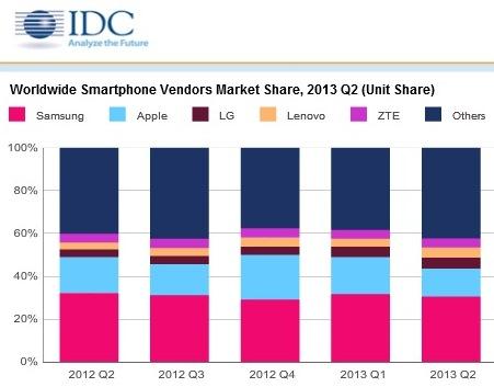 IDC смартфоны во втором квартале 2013 года