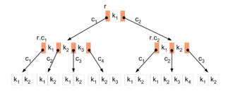 С++ библиотека от Google с контейнерами map и set на B деревьях