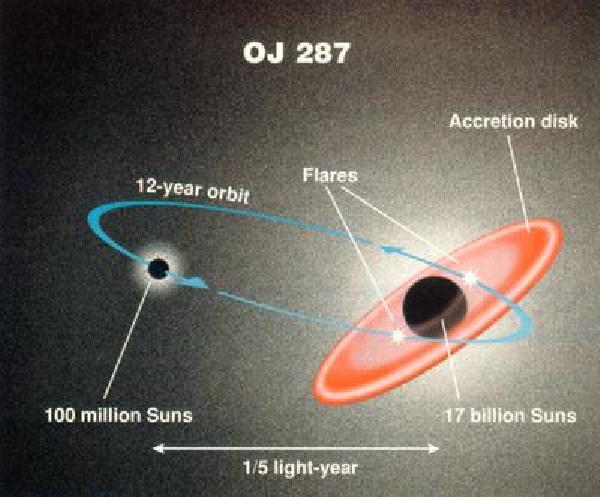 Самая большая чёрная дыра в известной Вселенной