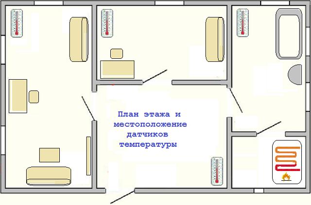 Сбор показаний датчиков и их отображение