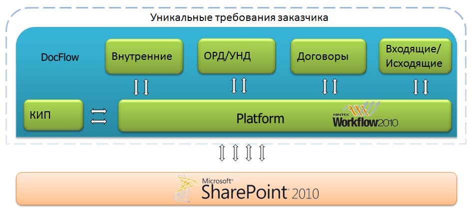 СЭД на SharePoint: От сложного к простому