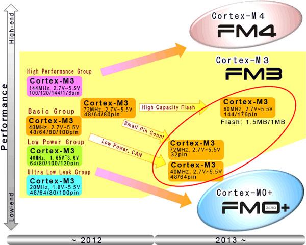 Теперь в семействе 32-разрядных микроконтроллеров Fujitsu FM3 начитывается 570 моделей