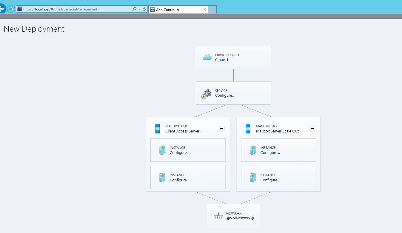 Шаблоны для создания служб и сервисов для Virtual Machine Manager 2012 R2