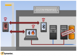 Шпионаж через Bluetooth — возможности W32.Flamer