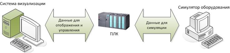 Симулятор для тестирования ПО АСУТП