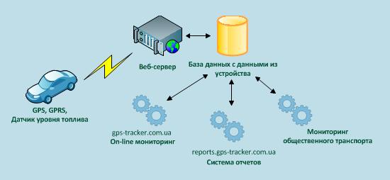 Система автоматических отчетов о работе GPS оборудования