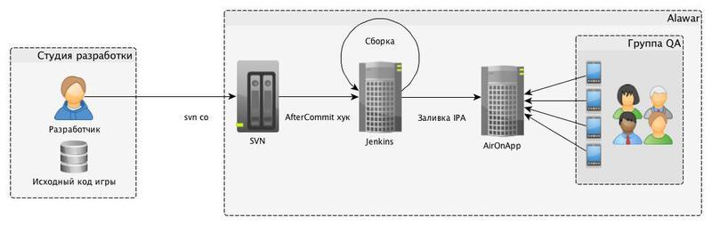 Система автоматической сборки мобильных приложений Alawar Build System