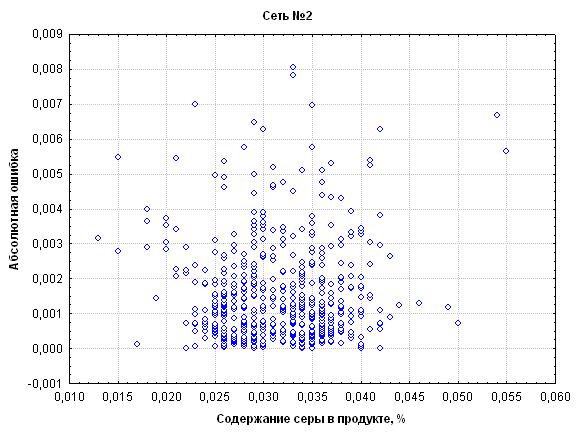 Система прогнозирования на базе нейронных сетей в промышленности