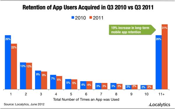 Сколько раз пользователь запускал вашу программу?