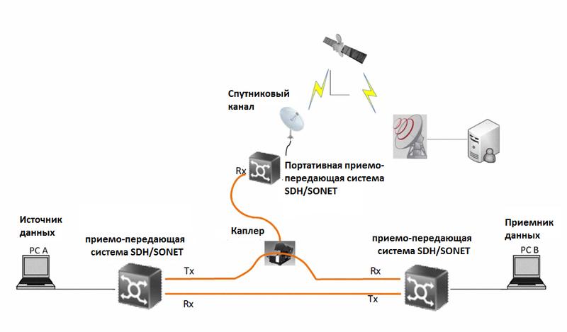 Скрытное подсоединие к оптоволокну: методы и предосторожности