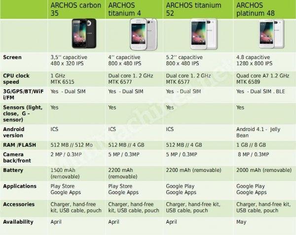 Смартфоны Archos: спецификации