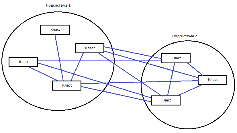Советы по применению ООП и шаблонов проектирования