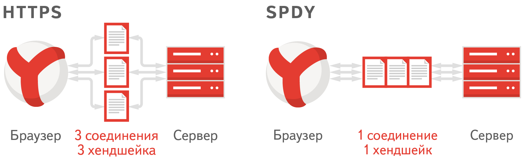 Совместный эксперимент команд Яндекс.Почты и Nginx: действительно ли SPDY ускорит интернет?