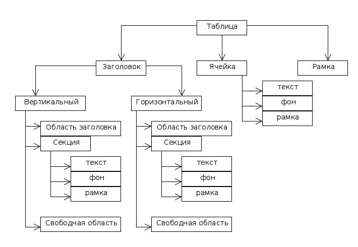 Создаем стиль интерфейса Qt на примере таблицы