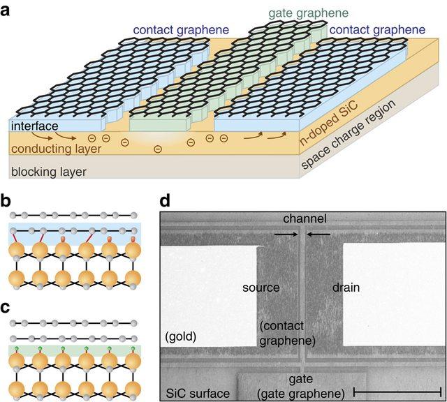 Создан высокопроизводительный графеновый транзистор