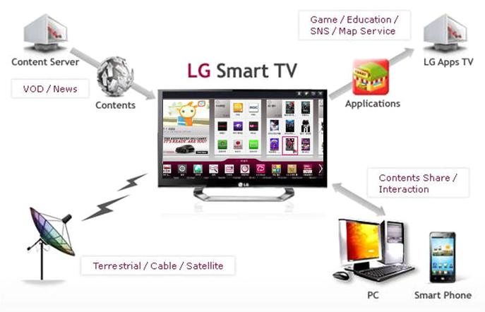 Создание приложений для LG Smart TV: советы начинающему разработчику
