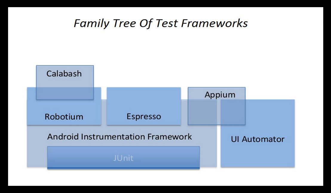 Создание репортов о тестировании Android приложений с помощью Spoon и Emma