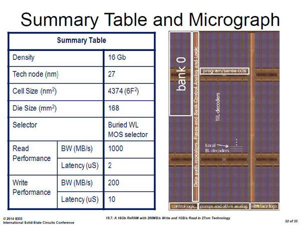 Чип ReRAM плотностью 16 Гбит, созданный специалистами Micron и Sony, рассчитан на выпуск по нормам 27 нм