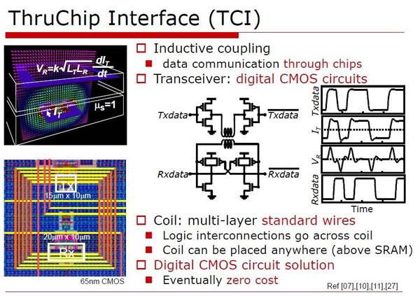 Идея TCI состоит в индуктивном взаимодействии цепей