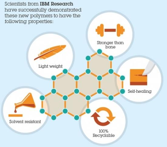 Специалисты IBM открыли новый класс прочных самовосстанавливающихся полимеров