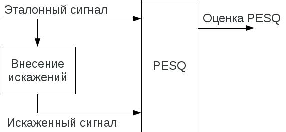 Обобщённая схема алгоритма PESQ