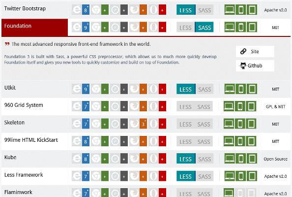 Сравнение HTML5 фреймворков