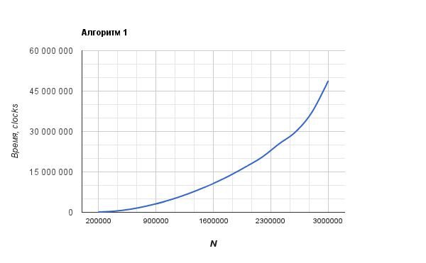 Сравнение алгоритмов вычисления чисел Фибоначчи