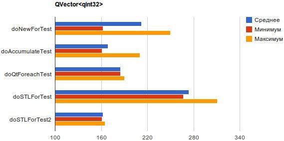 Сравнение скорости работы range based for, foreach(Qt) и кое чего из STL при подсчете суммы элементов контейнеров