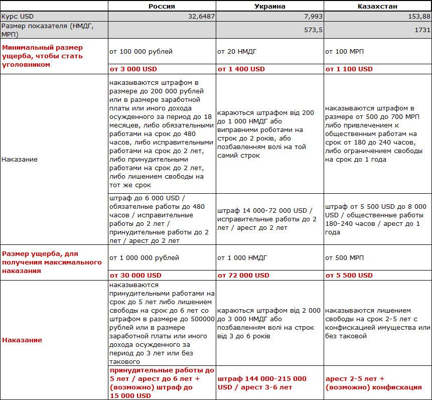 Сравнение уголовной ответственности за нелицензионное ПО в России, Украине и Казахстане