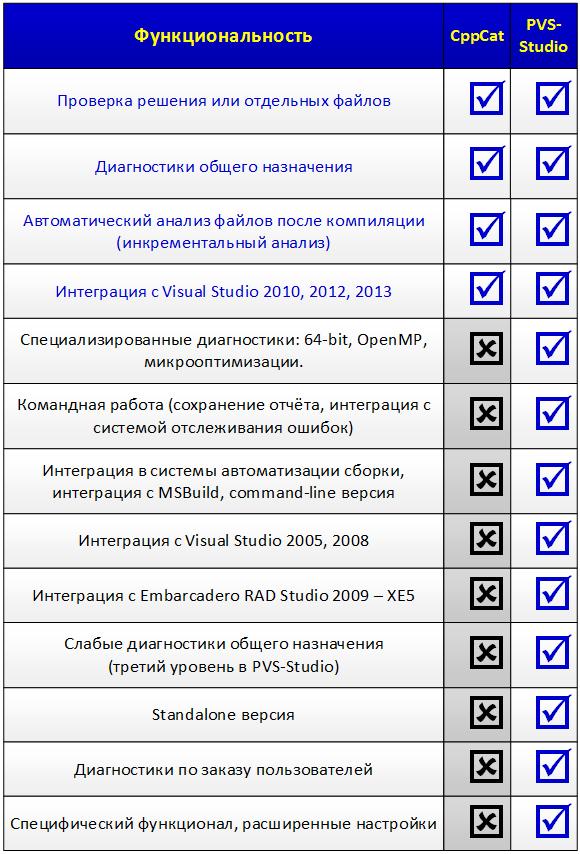 Таблица 1. Функциональные возможности анализаторов CppCat и PVS-Studio.