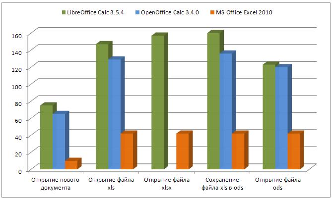 Сравнительное тестирование производительности OpenOffice и LibreOffice