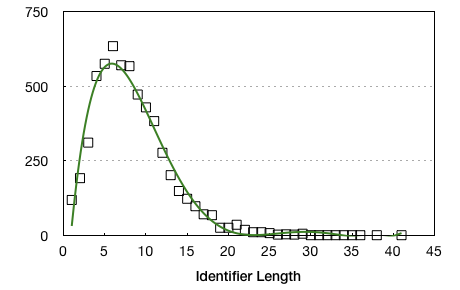 Средняя длина идентификатора в популярных библиотеках JavaScript составляет 8.27 символа