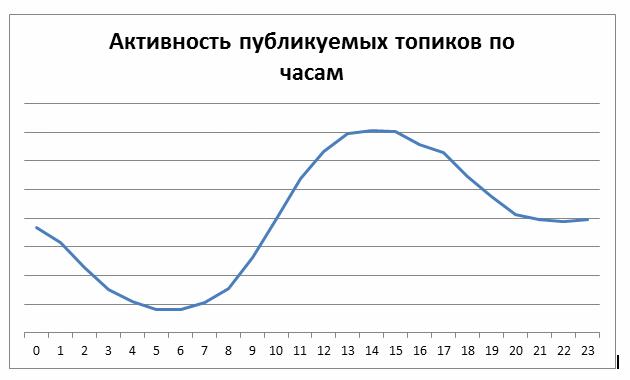 Статистика Хабрахабра