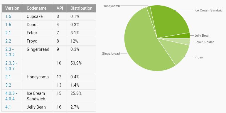 Статистика по Android устройствам (2012, ноябрь)
