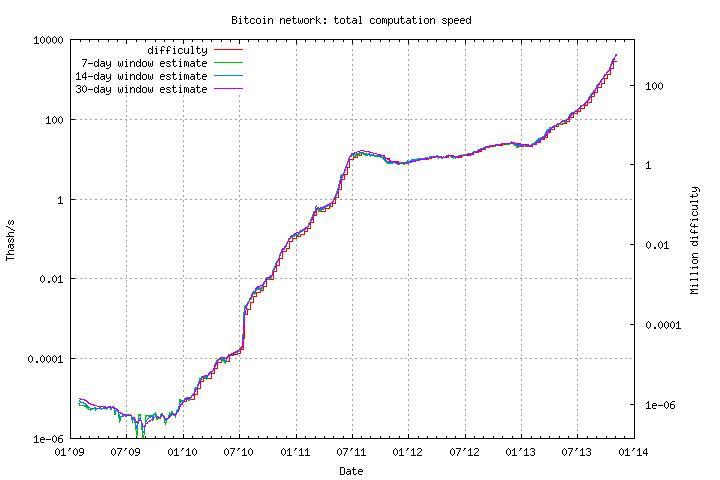 Стоимость Bitcoin превысила исторический рекорд 266$/BTC