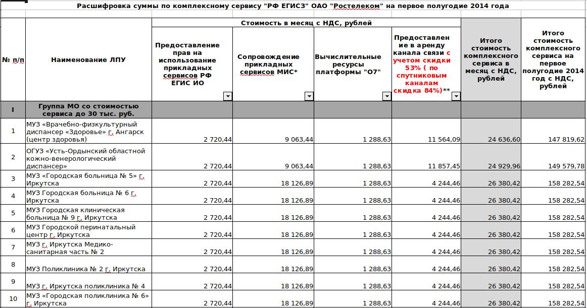 Стоимость обслуживания регионального компонента ЕГИСЗ от Ростелеком