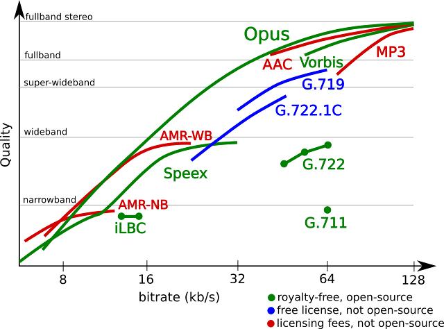 Свободный аудиокодек Opus официально стал стандартом IETF