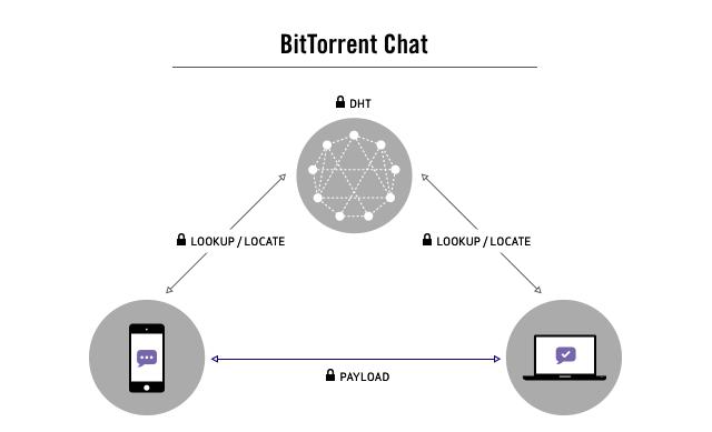 Технические подробности о защищённом P2P чате BitTorrent