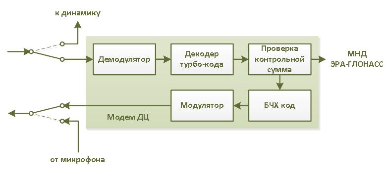 Технология передачи данных в системе экстренного реагирования «ЭРА ГЛОНАСС»