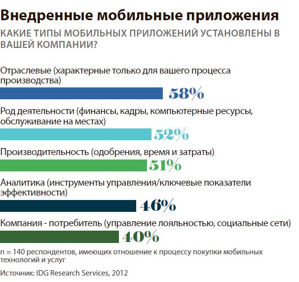 Тенденции рынка мобильной разработки в 2013 году