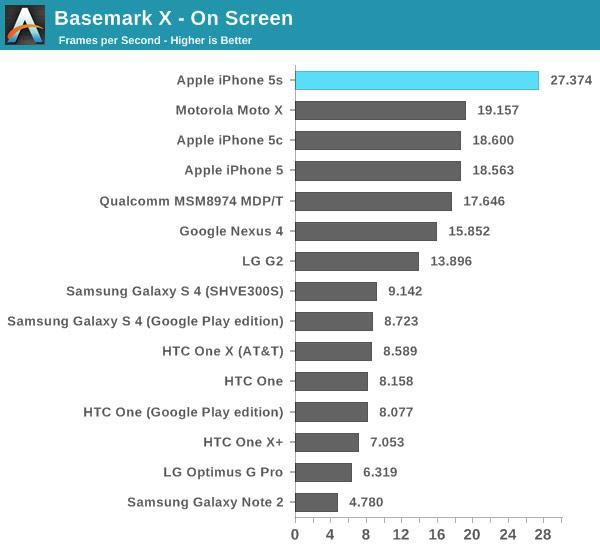 Тестирование показало, на что способен 64-разрядный процессор Apple A7