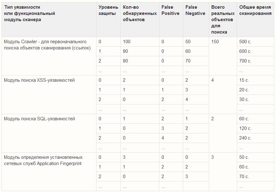 Тестирование сканеров безопасности веб приложений: подходы и критерии